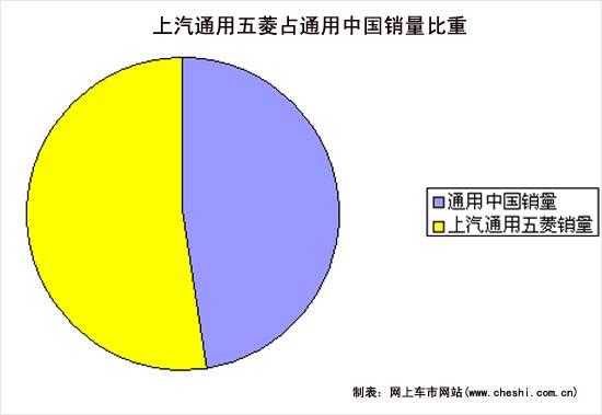 上汽集团,通用汽车与柳州五菱汽车三方持有的股份比例分别为50.